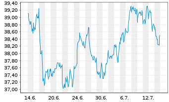 Chart PowerShs Glo.Buyback Achievers - 1 Monat