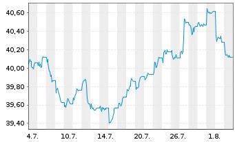 Chart SSga S.E.E.II-SPDR TR G.Con.Bd - 1 Monat