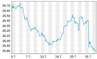 Chart SPDR Barclays US TIPS ETF - 1 Monat