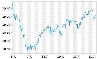 Chart Assicurazioni Generali S.P.A. - 1 Monat