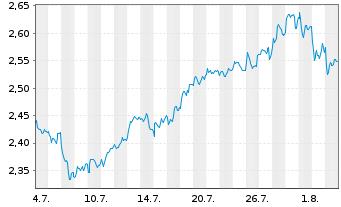 Chart Intesa Sanpaolo S.p.A. - 1 Monat