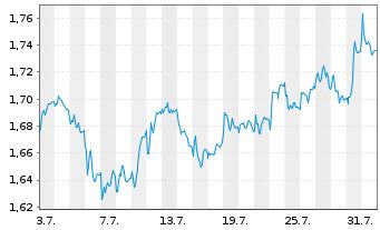Chart A2A S.p.A. - 1 Monat