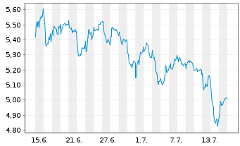Chart Enel S.P.A. - 1 Monat