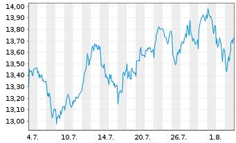 Chart ENI S.P.A.  - 1 Monat