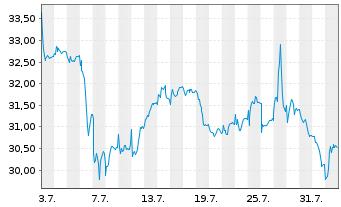 Chart Amplifon S.p.A. - 1 Monat
