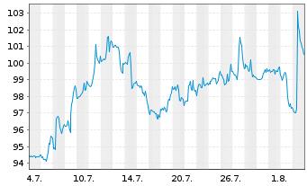 Chart Aptiv PLC - 1 Monat