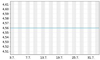 Chart Yellow Cake PLC - 1 Monat