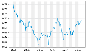 Chart Boohoo.com PLC - 1 Monat