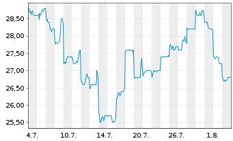 Chart ASICS Corp. - 1 Monat