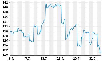 Chart Advantest Corp. - 1 Monat