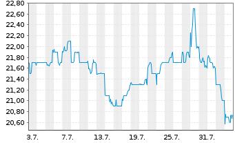 Chart ANA Holdings Inc. - 1 Monat