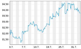 Chart Taisei Corp. - 1 Monat