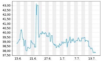 Chart Toshiba Corp. - 1 Monat