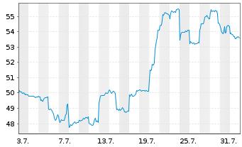 Chart Nidec Corp. - 1 Monat