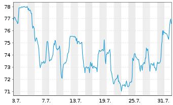 Chart Ambarella Inc. - 1 Monat