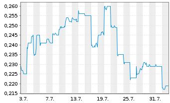 Chart Ascletis Pharma Inc. - 1 Monat