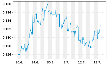 Chart FIH Mobile Ltd. - 1 Monat