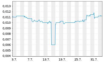Chart Tongda Group Holdings Ltd. - 1 Monat