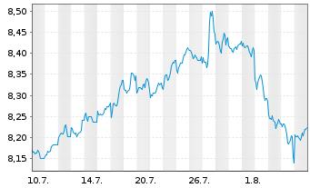 Chart AXA World Fds II-Gl.Mast.Equit Act Nom. A o.N. - 1 Monat