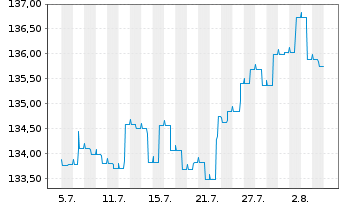 Chart Allianz Pfandbrieffonds Inh.-Anteile AT (EUR) o.N. - 1 Monat