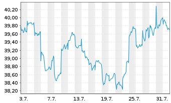 Chart ACMBernstein-Em.Mkts Gwth Ptf. Actions Nom. A o.N. - 1 Monat