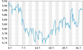 Chart ACMBernstein-American Inc.Ptf - 1 Monat