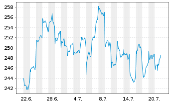 Chart Fidelity Fds-Greater China Fd R.Sh. A (Gl.C.) o.N. - 1 Monat