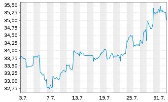 Chart Fidelity Fds-Pacific Fund R.Sh. A (Glob.C.) o.N. - 1 Monat