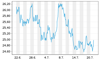 Chart Fidelity Fds-Latin America Fd. - 1 Monat
