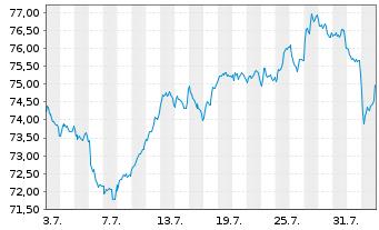 Chart Fidelity Fds-Switzerland Fund - 1 Monat
