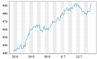 Chart ACMBernstein-Intl Health Care - 1 Monat