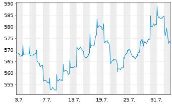 Chart ACMBernstein-Intl Technology Actions Nom. A o.N. - 1 Monat
