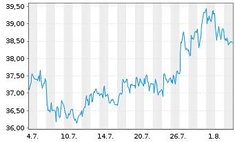 Chart RTL Group S.A. - 1 Monat