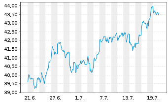Chart AXA World Fds-Fram.EO Rel.Val. NamA A (auss.) o.N. - 1 Monat