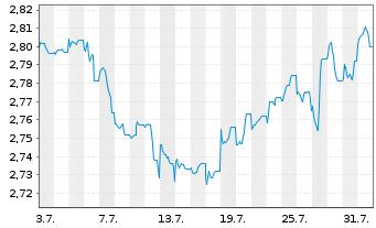 Chart ACMBernstein-Glob.Hgh Yld Ptf - 1 Monat