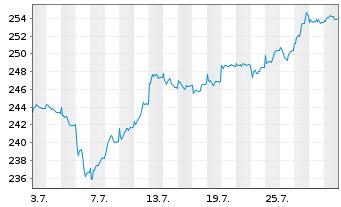 Chart AXA Wld Fds-Framlington Italy NamAn A (thes.) o.N. - 1 Monat