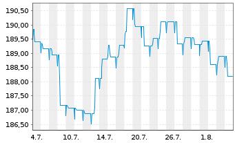 Chart BL SICAV - Bond EURO Inhaber-Anteile A o.N. - 1 Monat