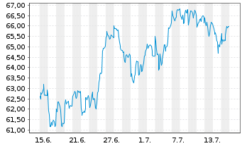 Chart Aberdeen Global SIC.-Europ.Eq. - 1 Monat