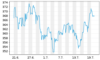 Chart Vitruvius-European Equity - 1 Monat