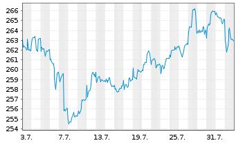 Chart Adviser I-Albrech&Cie Optisel. Inh.-An. A(CAP)o.N. - 1 Monat
