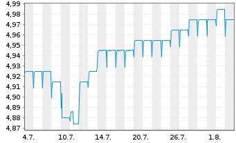 Chart Fr.Temp.Inv.Fds-F.Hig.Yiel.EO Nam.-Ant. A Ydis. - 1 Monat