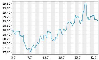 Chart Fr.Temp.Inv.Fds-Fr.Mut.Europ. Namens-Ant. A acc. - 1 Monat