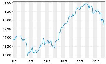Chart Fidelity Fds-Gl Financ.Servic. R.Sh. A (Gl.C.)o.N. - 1 Monat