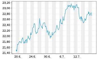 Chart FondsSel.SMR-Sauren Gl.Gr.PlusInhaber-AnteileAo.N. - 1 Monat