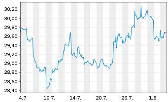 Chart Amundi Funds-Eq.Asia ex Japan Nam.-Ant.AU (C) o.N. - 1 Monat