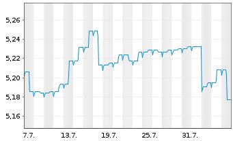 Chart Aberdeen Glob.S.-EO Hgh Yld Bd - 1 Monat