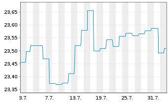 Chart Aberdeen Gl.-Sel.EO Hgh Yld Bd Act NC A 2 EUR o.N. - 1 Monat