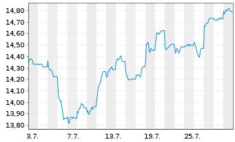 Chart Fr.Temp.Inv.Fds-F.Europ.Grwth - 1 Monat
