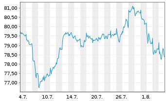 Chart AXA Wld Fds-Framl.Euro.Opport. - 1 Monat