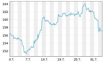 Chart AXA Wld Fds-Fram.Eur.Small Cap Namens-Ant. A - 1 Monat